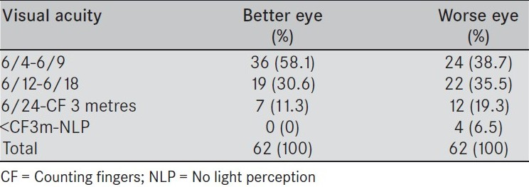 Table 2: Visual acuities in eyes of lymphoma patients