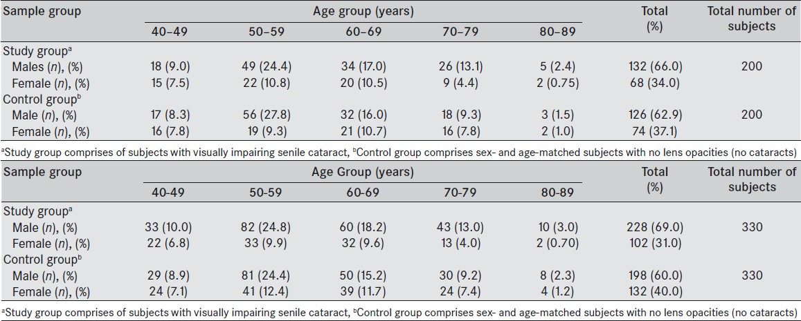 Table 1A: Age and sex distribution of the study group and control group from Lagos, Nigeria