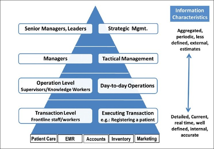 hospital hierarchy Authors apply maslow's hierarchy of needs to the hospital setting to offer insights  to healthcare organizations seeking to improve their hcahps survey results.