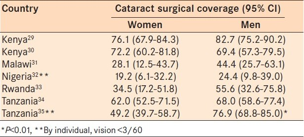 Table 1: Cataract surgical coverage (by individual, vision <6/60) in Africa