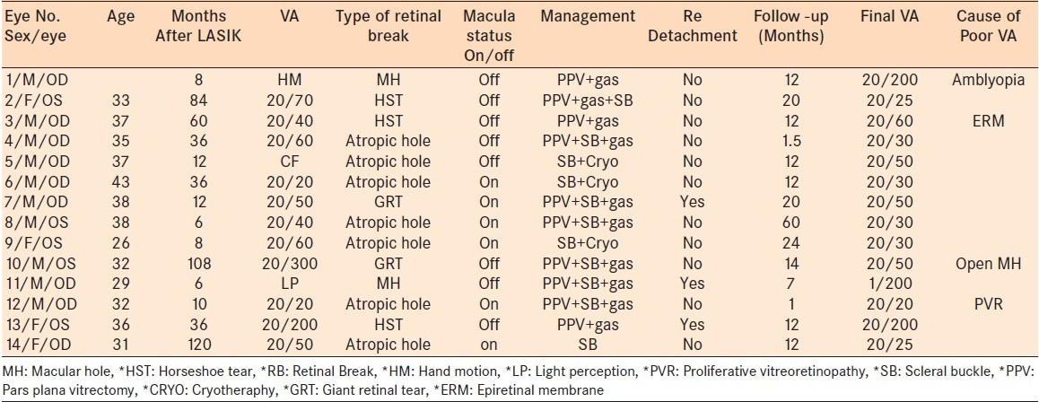 Table 1: Characteristics of patients with RD after LASIK