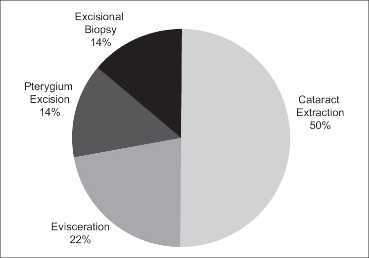 Figure 1: Distribution of human immunodeficiency virus positive patients by type of surgery