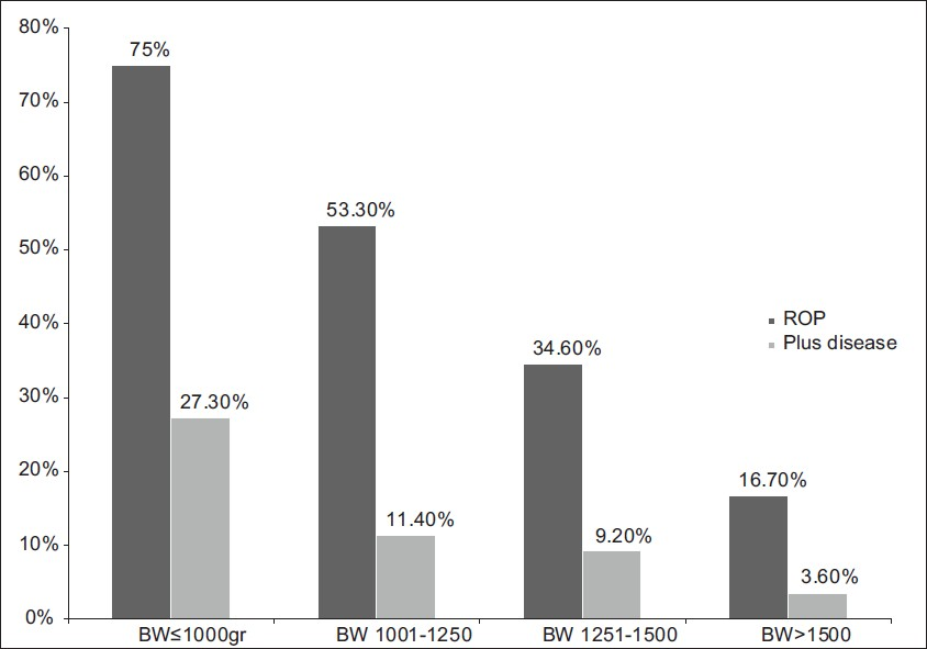 Figure 3: Percentage of ROP and plus disease according to different BW