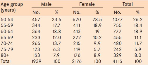 Table 1: Study Cohort stratified by age and gender