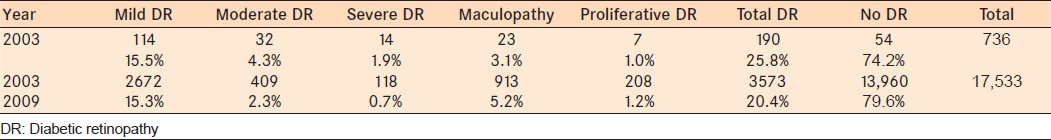 Table 2: Distribution of the screened cases of diabetic retinopathy for the pilot project