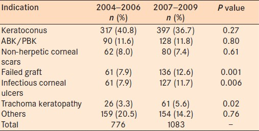 Table 1: Comparison of the frequency of indications for corneal transplantations between two study intervals