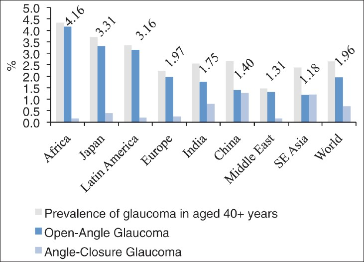 Figure 1: Prevalence of glaucoma in population aged 40+ years (%) in 2010 by World Health Organization sub-regions (Labeled figures indicate percentage values for prevalence of primary open angle glaucoma)