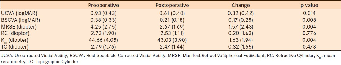 Table 1: Mean (± standard deviation) values and changes of visual, refractive, and topographic variables before and after surgery in the entire study cohort