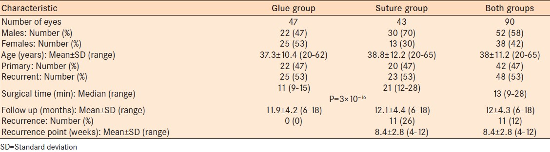 Autologous cryoprecipitate for attaching conjunctival