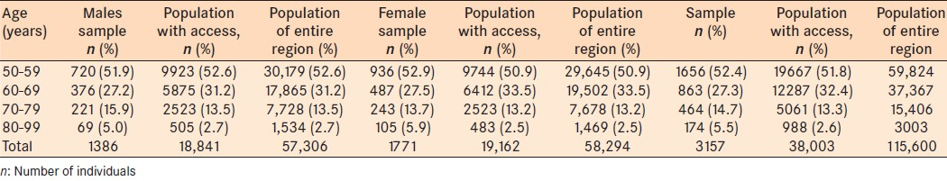 Table 1: Age and gender of people examined compared to population with access to services and to entire region