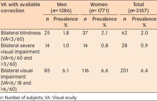 Table 3: Prevalence of blindness, severe visual impairment and visual impairment