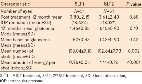 Table 2: Comparison of SLT1 and SLT2 groups
