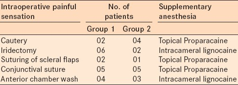 Table 3: Intraoperative painful sensations perceived by patients in two Groups
