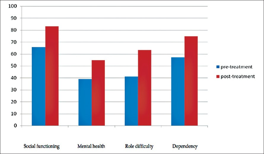 Figure 2: Improvement in psychological well being subscales