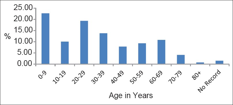 Figure 1: Age distribution