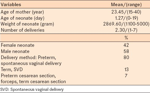 Table 1: Selected characteristics of neonates with ophthalmia neonatorum and their mothers