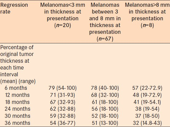 Table 2: Regression rate of posterior uveal melanoma following plaque radiotherapy