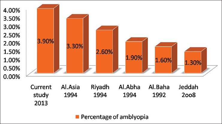 Figure 1: Outcomes of some studies on the prevalence of amblyopia in the Kingdom of Saudi Arabia