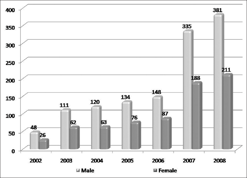 Figure 1:  Pattern of increase in uptake of trachomatous trichiasis comparing program impact years to the previous 5 years