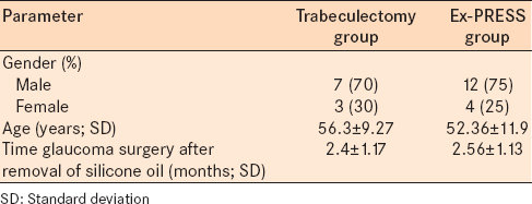 Table 1: Patient demographics and mean postoperative follow-up of patients with silcomacrophagocytic open angle glaucoma secondary to silicone oil emulsification with uncontrolled intraocular pressure who underwent treatment for elevated intraocular pressure with one of two surgeries