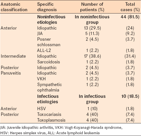 Table 2: Classification of the diagnosis of uveitis in pediatric cases