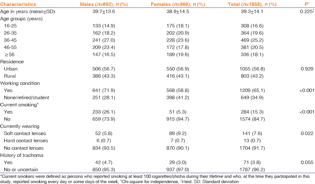 Table 1: Sociodemographic profile of participants (<i>n</i>=1858) and factors possibly related to dry eye