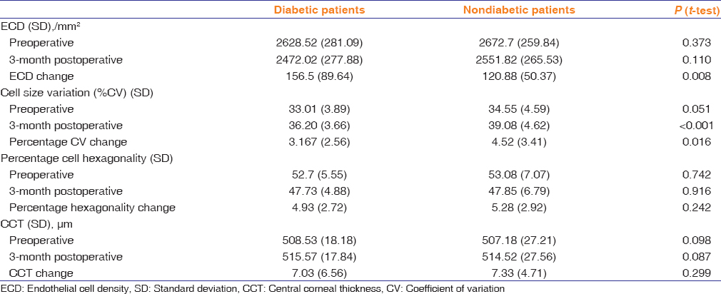 Table 2: Change in endothelial cell parameters at 3-month postoperative period