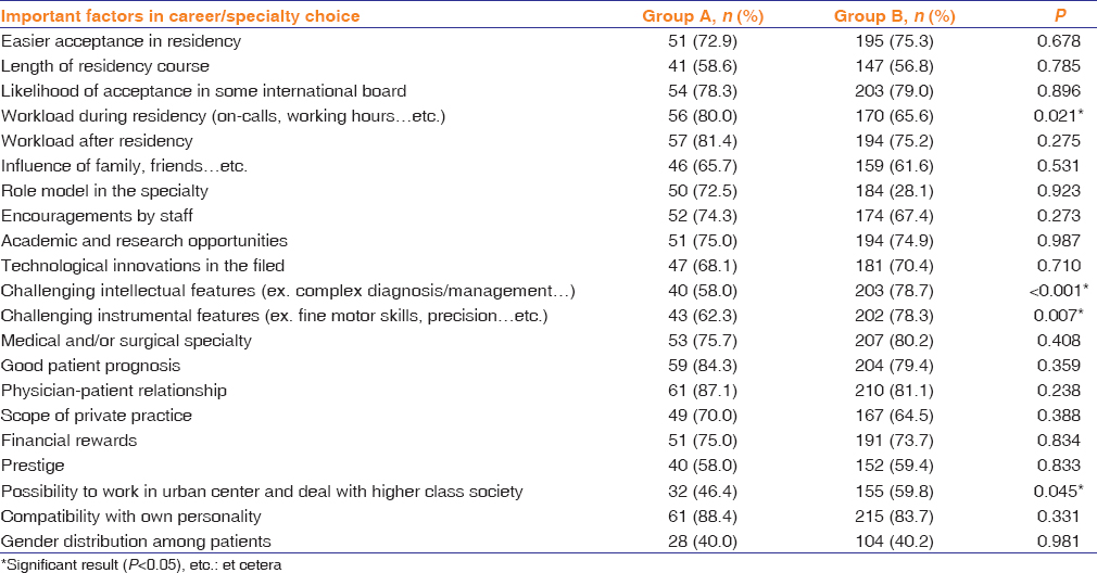 Perceptions and career expectation in ophthalmology among