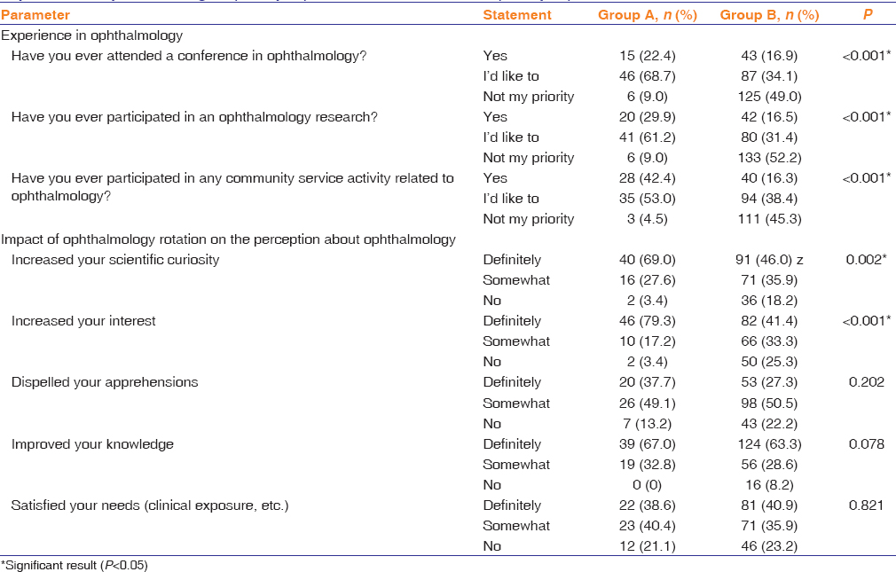 Perceptions and career expectation in ophthalmology among saudi