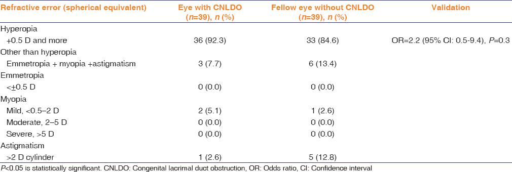 Table 2: Refractive status of eyes with and without congenital nasolacrimal duct obstruction