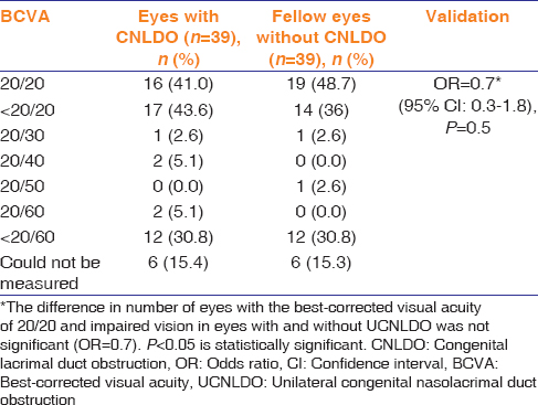 Table 3: Best-corrected visual acuity in eyes with congenital nasolacrimal duct obstruction and the fellow unaffected eye