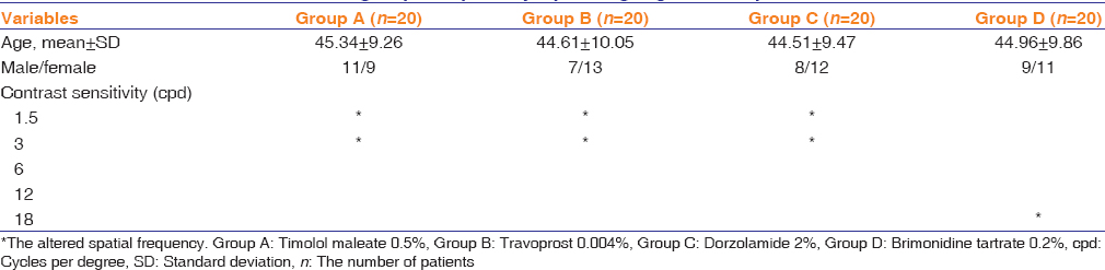 Table 1: Clinical features in the four groups of primary open-angle glaucoma patients after intervention