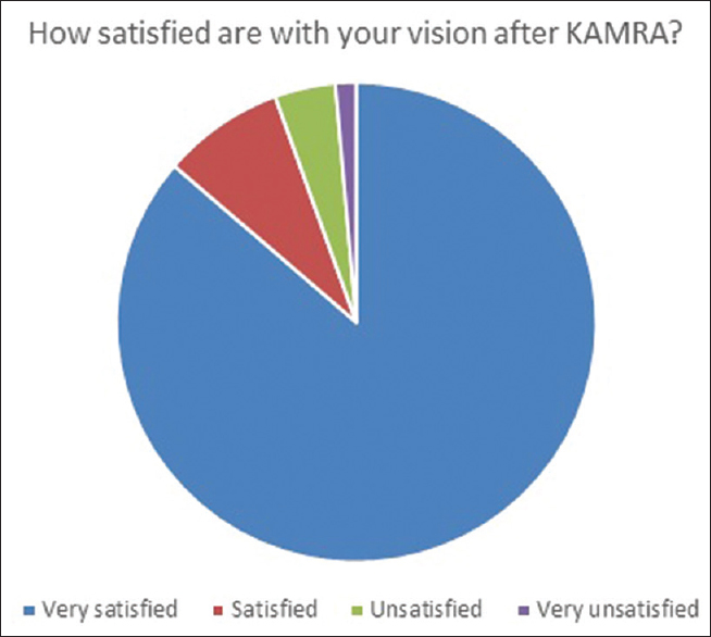 Figure 1: Patient satisfaction 12 months after inlay implantation for presbyopia compensation