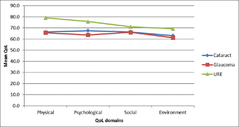 Figure 1: Line graph showing effect of ocular diseases on quality of life. URE: Uncorrected refractive error