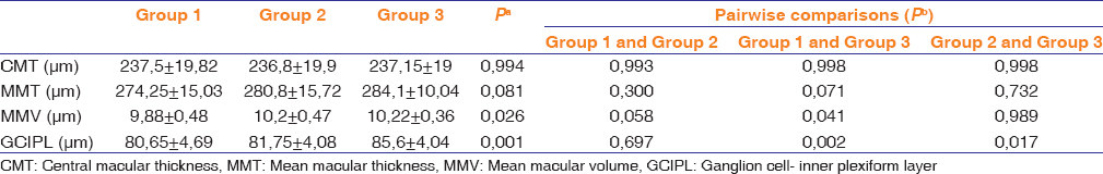 Table 2: Comparison of the central macular thickness, mean macular thickness, mean macular volume and ganglion cell- inner plexiform layer measurements between the three groups