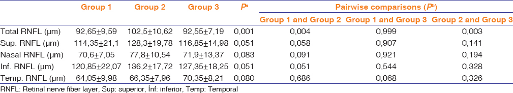 Table 3: Comparison of the total, superior, nasal, inferior and temporal RNFL thickness measurements between the three groups