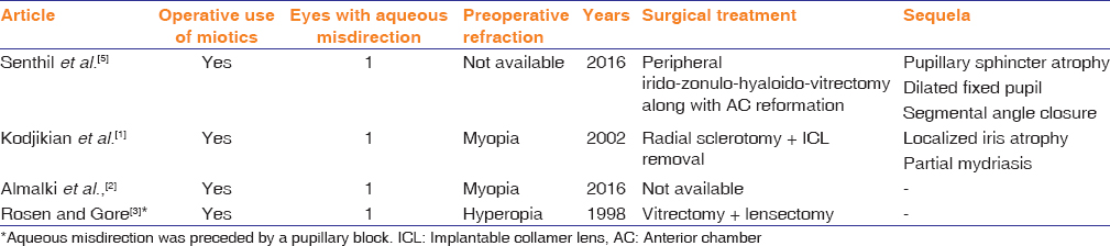 Table 1: Implantable Collamer Lens studies reporting the occurrence of malignant glaucoma along with treatment