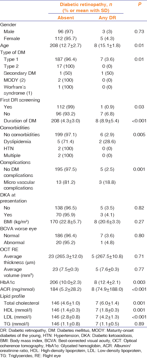 Table 2: Associations between clinical and laboratory characteristics and diabetic retinopathy