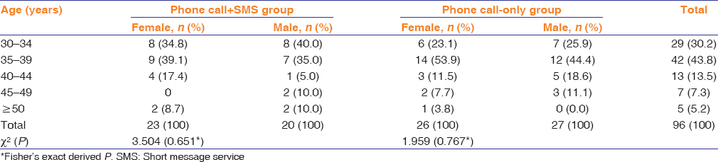 Table 2: Age and sex distribution of  first.degree relatives that presented for screening