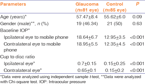 Table 1: Baseline characteristics of patients in the glaucoma and control group