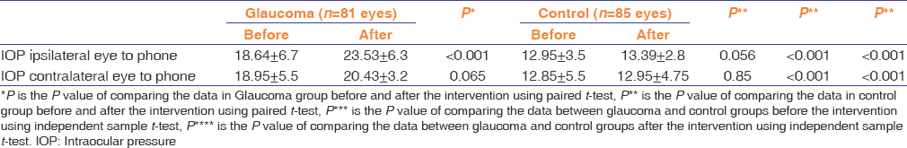 Table 2: Comparison of the intraocular pressure between the normal and glaucoma eye before and after the effects of electromagnetic waves exposure